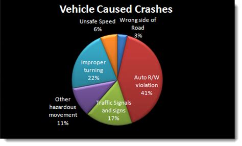 Common Causes of Car Accidents Nolo